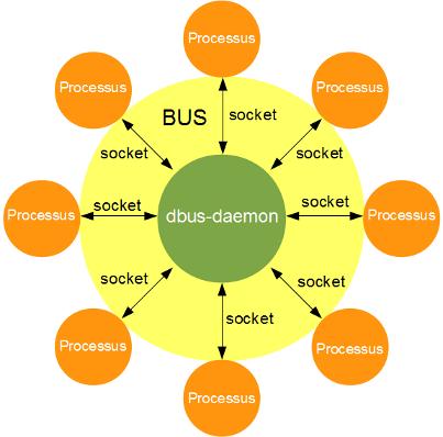 Connexions multiples d'un processus
