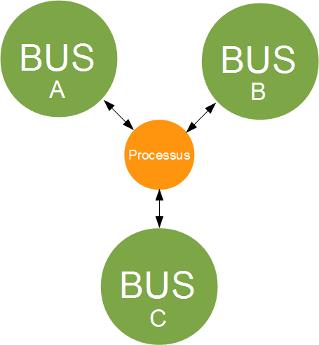 dbus-schema-2