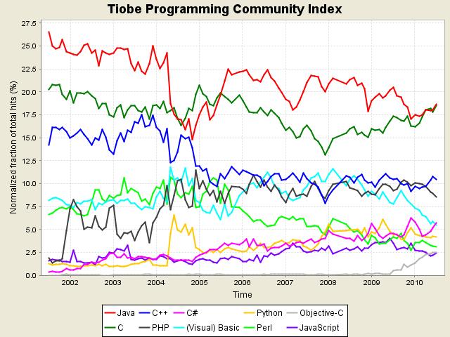 Popularité des langages de programmation